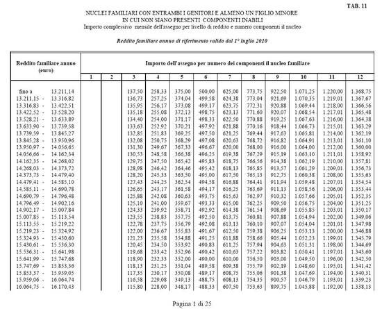 Tabelle Assegni Familiari Come Calcolare L Importo